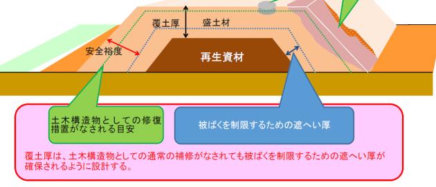 再生資材(環境省汚染土再利用)