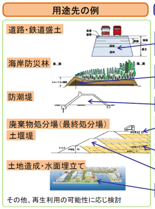 用途先の例(環境省汚染土壌再利用)