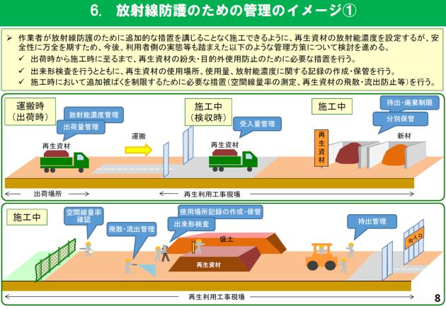 放射線防護のための管理のイメージ