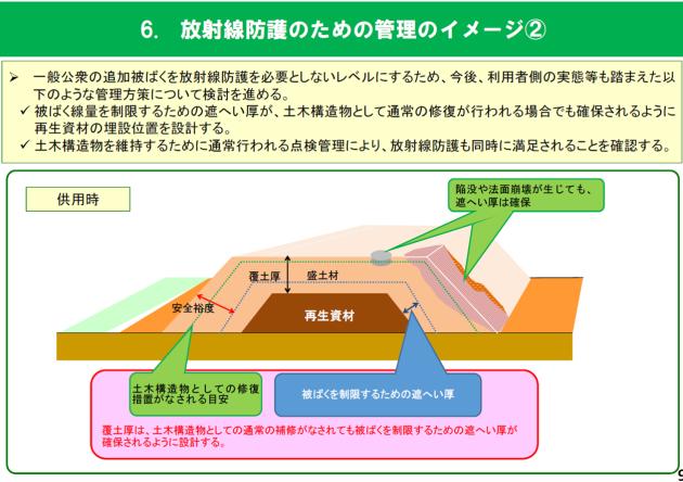 放射線防護のための管理のイメージ2