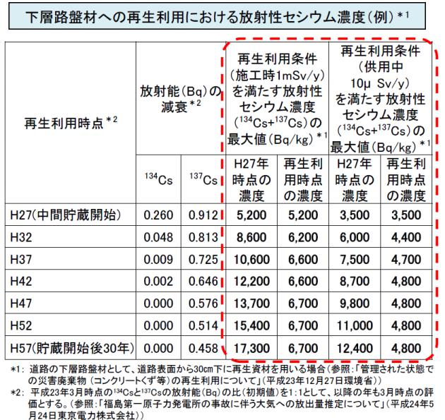 環境省)下層路盤材への再生利用における放射性セシウム濃度