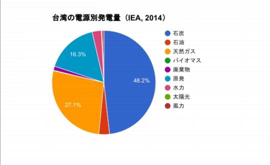 台湾エネルギー