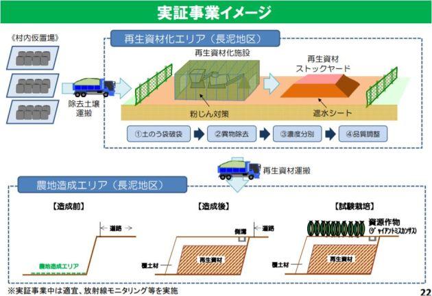 長泥地区実証実験イメージ