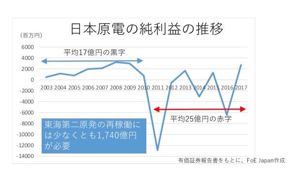 日本原電_純利益の推移