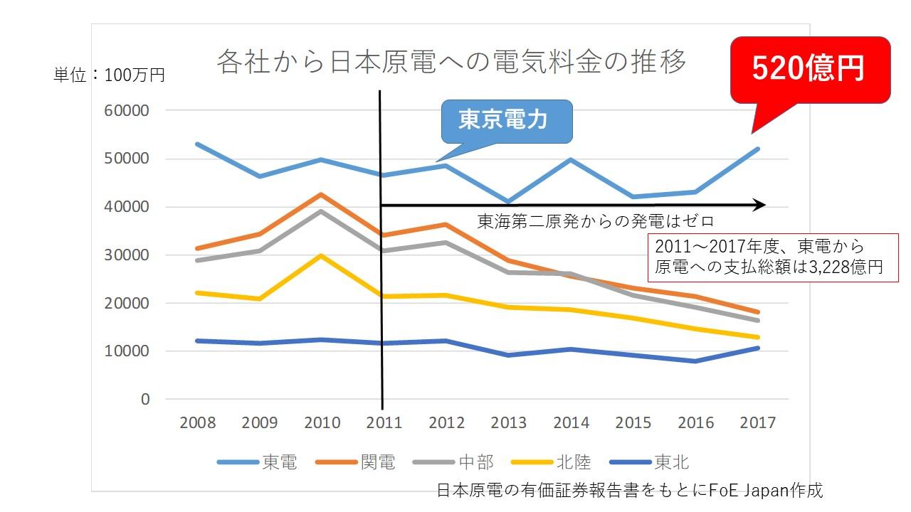 電気会社各社からの日本原電の電気料金の支払い