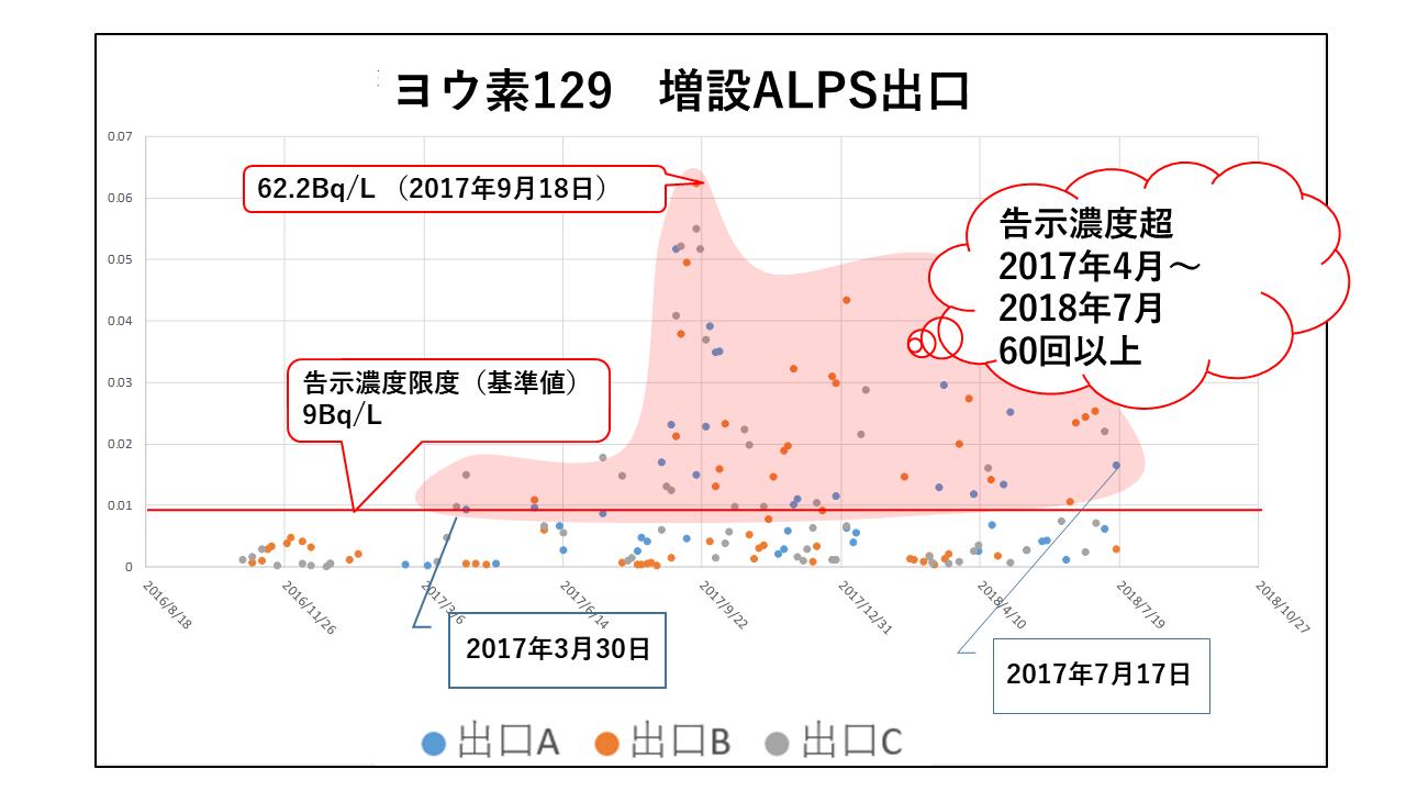 増設ALPS出口グラフ