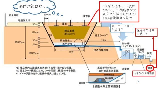 那須町除染土埋め戻し図(コメント入り)